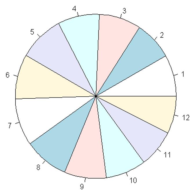 Kakediagram med 12 ganske like kakestykker.