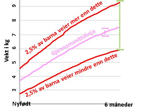 vekstkurver-jenter-0-til-6-mnd