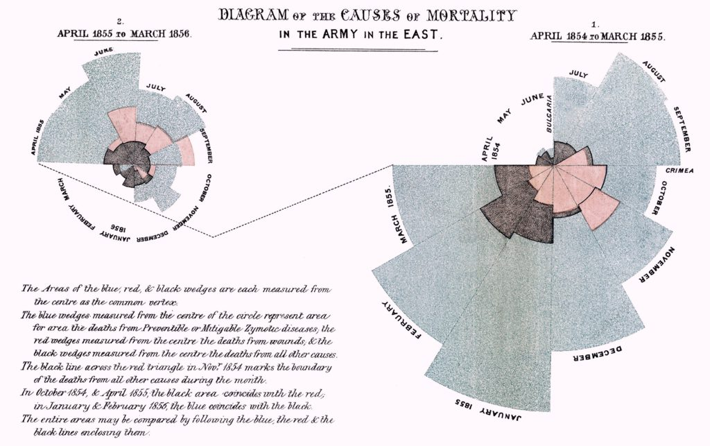 Nightingale chart